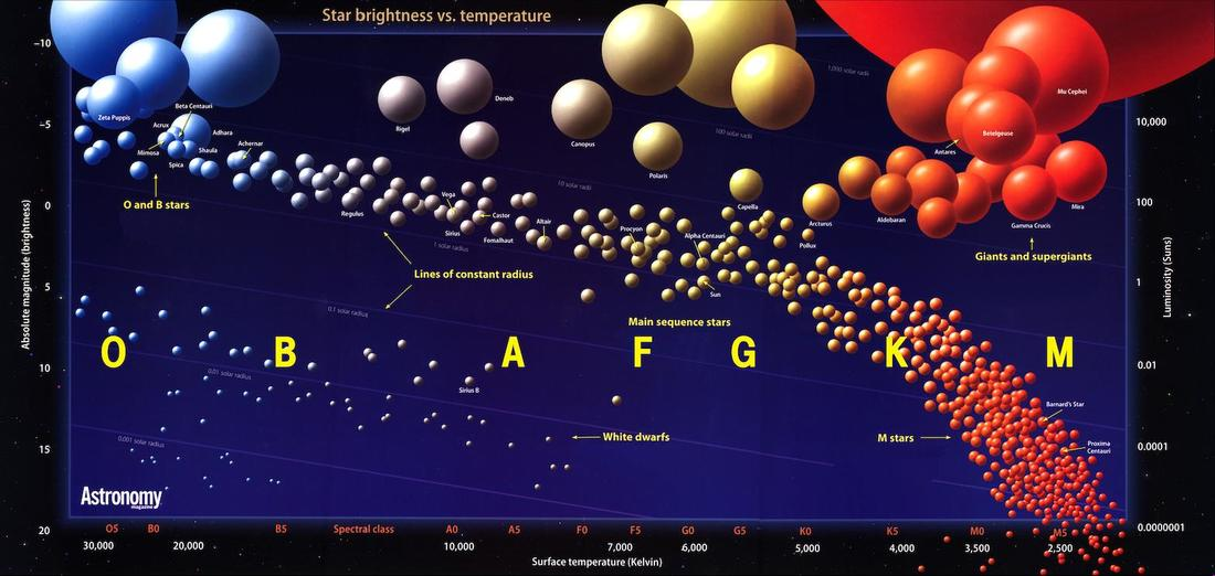 Hertzsprung And Russell Diagram Science News