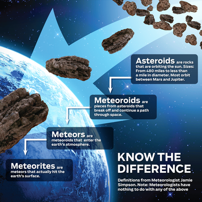 all comets asteroids and meteors together - photo #46