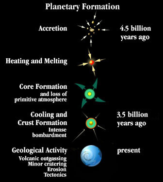 supernova the scientific evidence of the origin of the planet earth The earth is very old but how old, exactly and how can we know with any degree of confidence as henry reich describes in the video above, the process of scientifically estimating the age of the.
