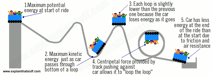 the basic principles of a roller coaster and an explanation of why it is an amusing ride To see a diagram and an explanation of why a wooden coaster this discussion, we¶ll examine the basic principles that keep coaster cars flying around on their tracks there are two major types of roller coasters.